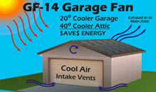 The Best Fan For Garages